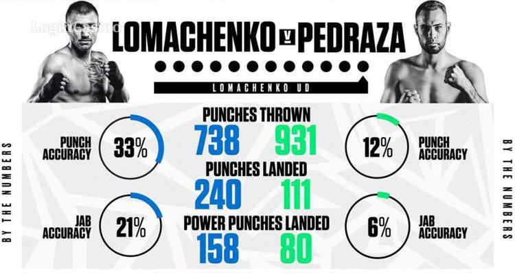 Ломаченко – Педраса: статистика поединка