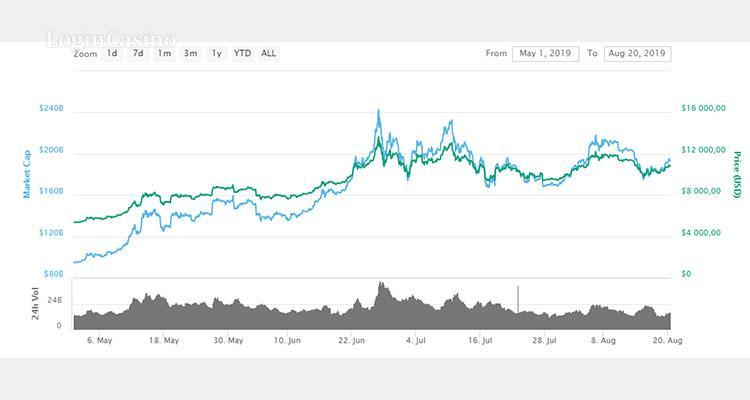 Динамику движения цены в данный период можно увидеть на графике