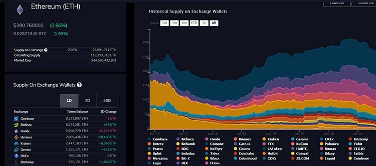 Основной массив ETH сосредоточен на 10 мировых централизованных биржах.
