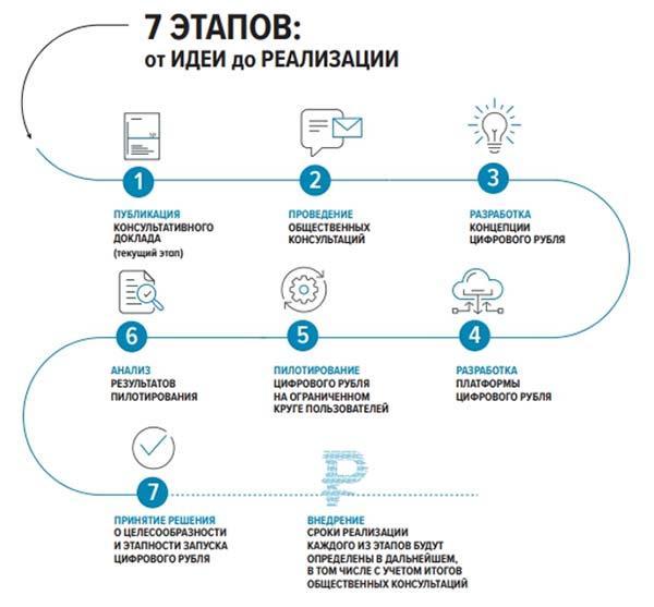 реализация проекта предполагает семь стадий