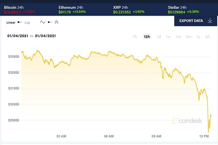 3 января биткоин торговался на отметке $34 238