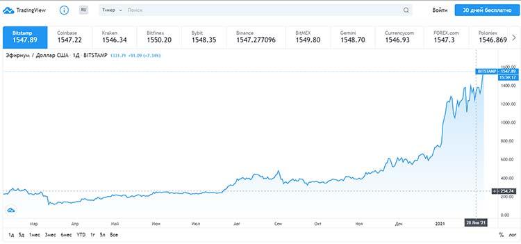 Ethereum перешла в режим определения цены