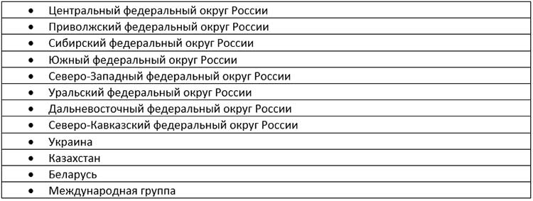 Распределение по группам