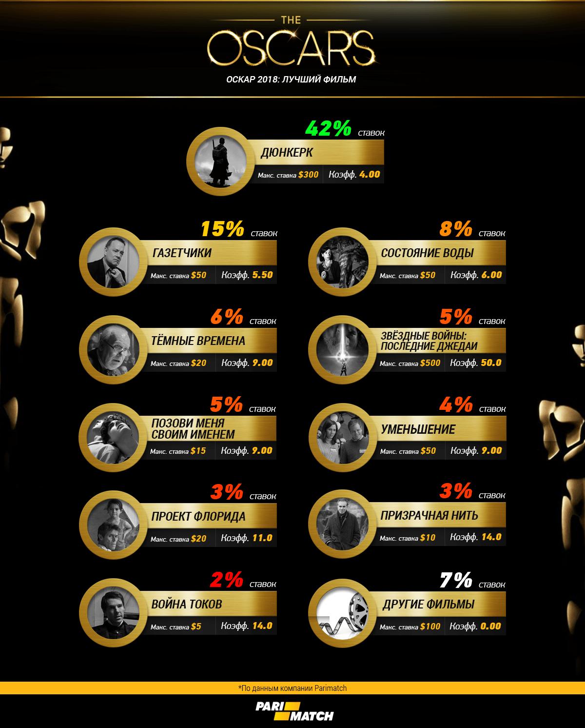 Вероятные претенденты на Оскар 2018