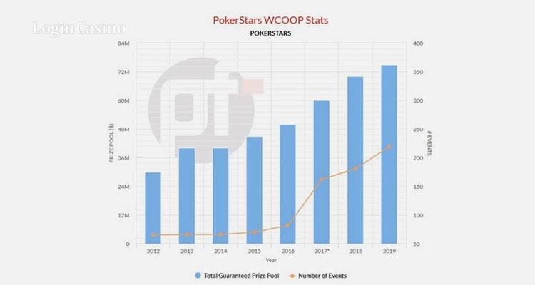 Статистика чемпионата по количеству событий и общему гарантированному призовому фонду